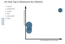 FinTech Top Influencers Small