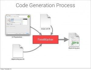 Code Generation Process