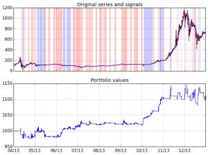 PyalgoTrade BitCoin Charts 3