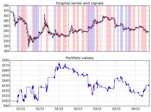 PyalgoTrade BitCoin Charts 5