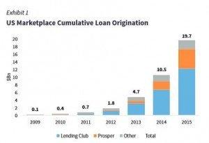 Lending3