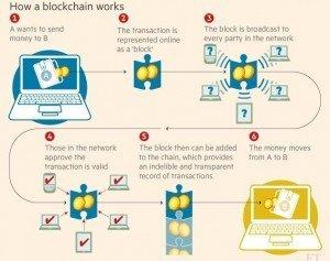 Banking_Blockchain_Accept_03