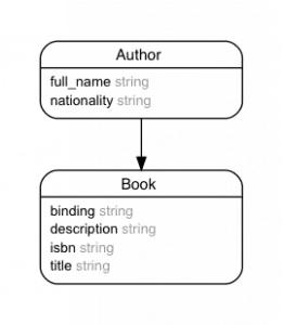Library Sample ERD