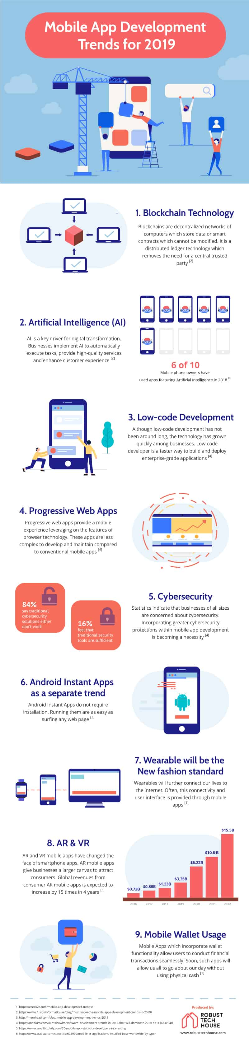 Mobile App Development Trends 2019 (Infographic) - RobustTechHouse
