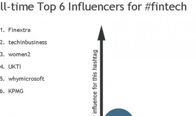 Fintech Hashtag Top Influencers