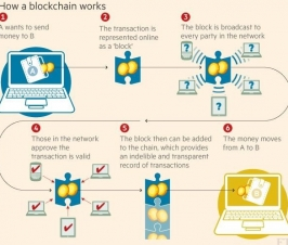 The 20 Year Banking Race For Blockchain Acceptance