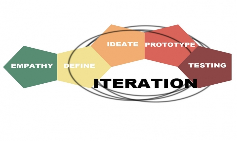 Primer to Design Thinking – Designing Products That People Want