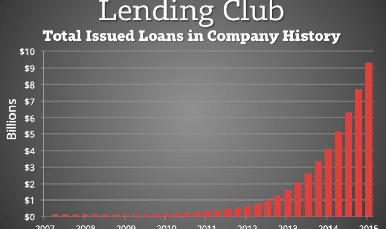 Lending Club vs Prosper. Rise of MarketPlace Lending
