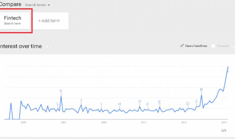 Fintech Google Trends